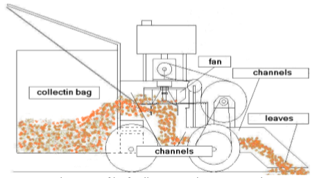 How Much Vacuum Does a Leaf Mulcher Have?